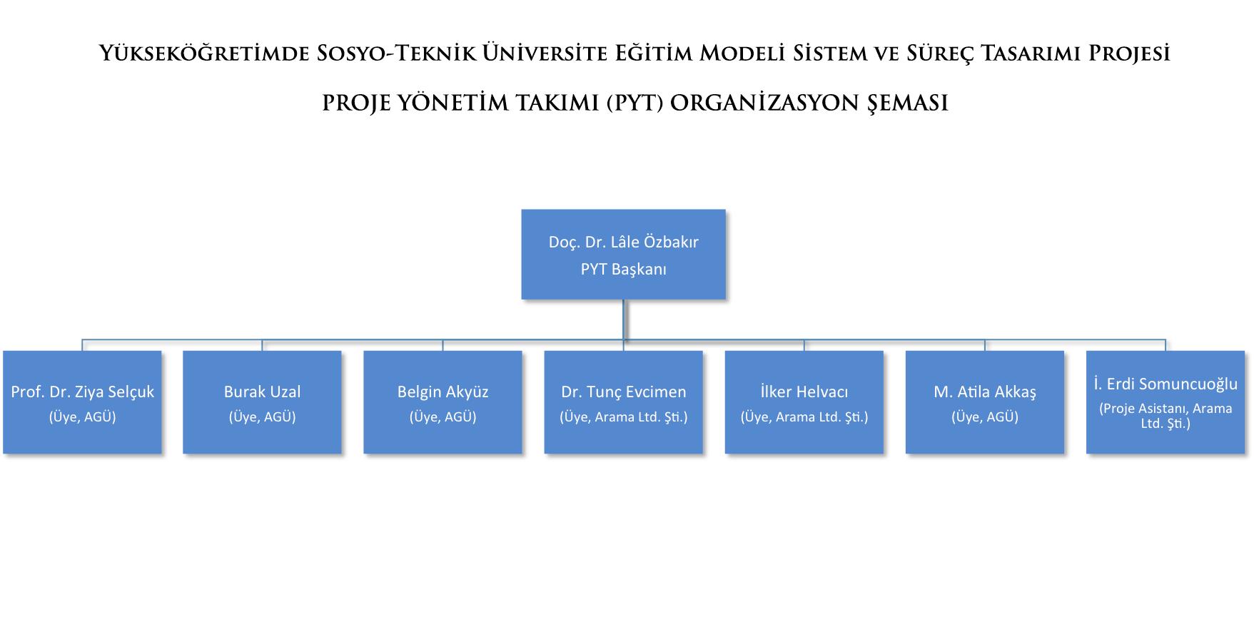 AGÜ Sosyo-Teknik Proje Yönetim Takımı