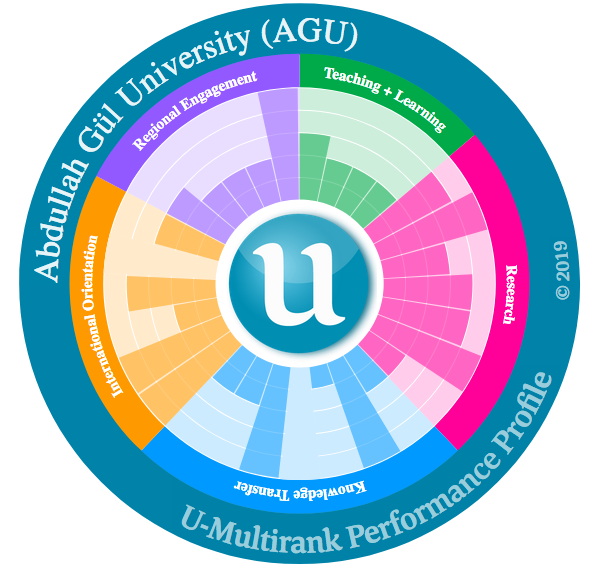 Abdullah Gül University, AGU, U Multirank, 2019, results